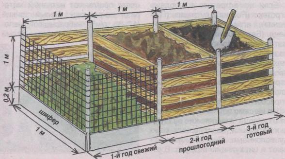 Как сделать компостные ящики