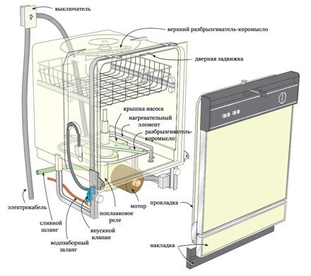 Посудомоечная Машина Бош Инструкция По Установке - фото 5