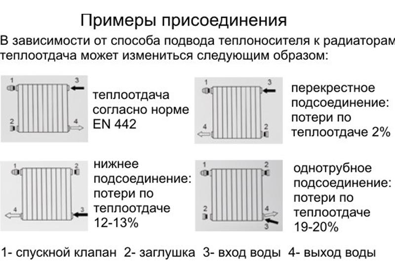 СваровсУстановка алюминиевого радиатора своими руками
