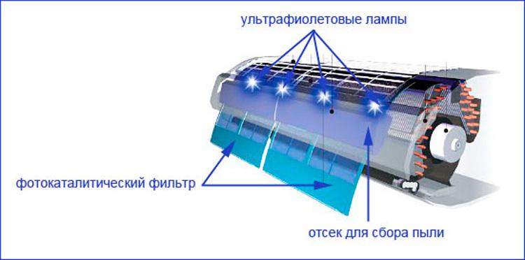 Фотокаталитический фильтр своими руками