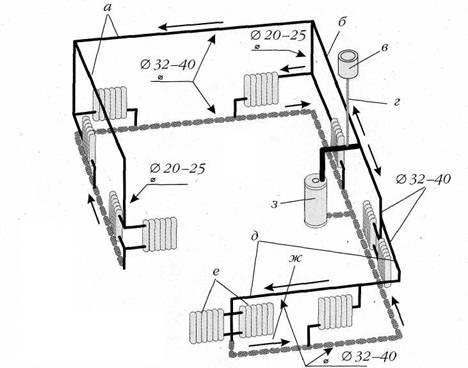 система отопления одноэтажного дома на картинке назвали